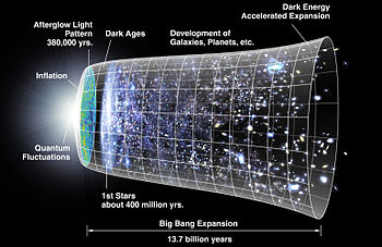 A possible tImeline of the Big Bang.